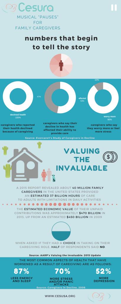 Numbers Cesura Caregivers Phoenix